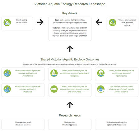 Victorian Aquatic Ecology Research Landscape Map