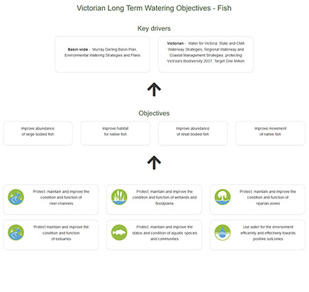 Victorian Long Term Watering Objectives - Fish